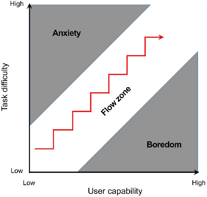 Image Source: https://www.researchgate.net/figure/Graph-of-Csikszentmihalyis-flow-state-when-a-persons-ability-to-execute-a-task_fig1_279226015